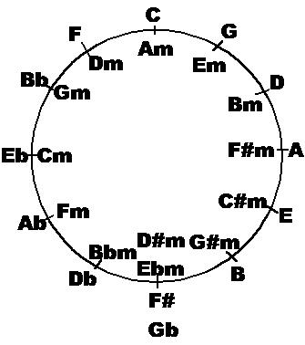 The Circle of Fifths: What is it for? – plus: example analysis of ...